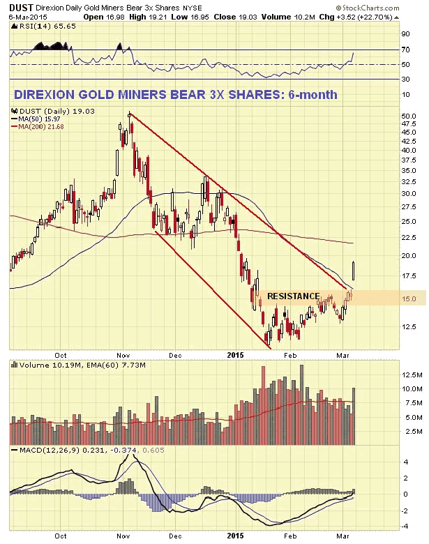Direxion Gold Miners Bear 3X Daily Chart