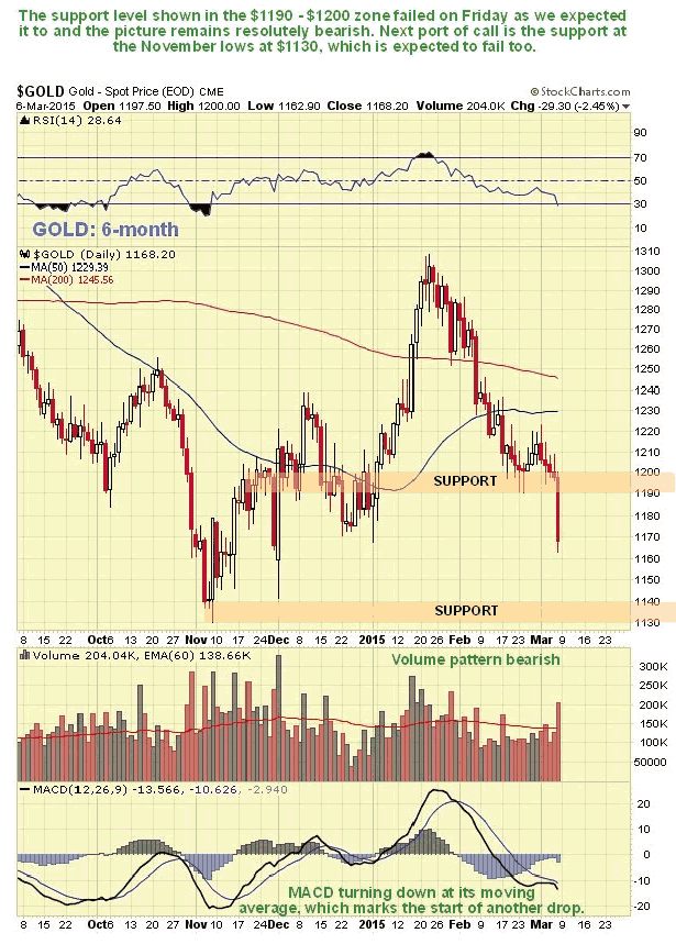 Gold 6-Month Chart
