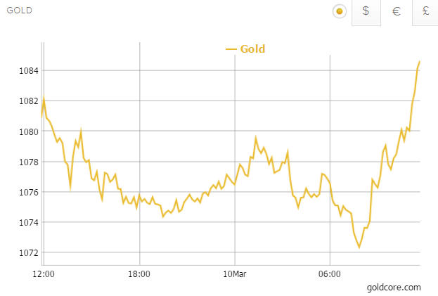 Gold in Sterling - 1 Day