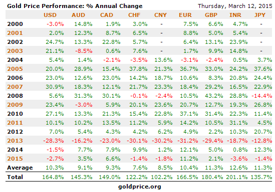 Евро цена на сегодня график новости forex