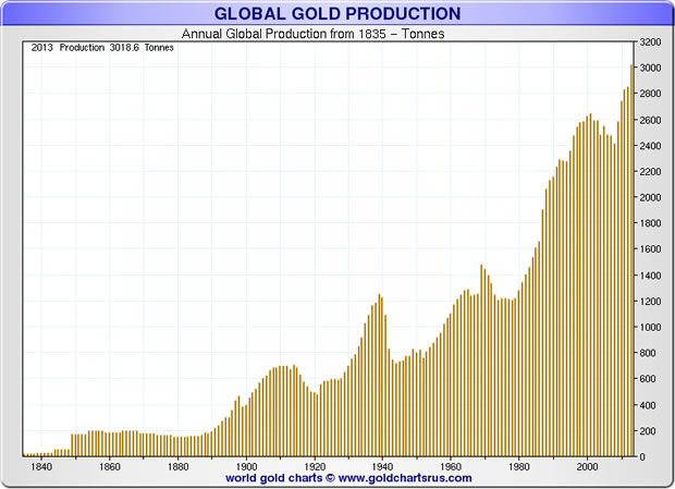 Annual Global Gold Production 1840-2015