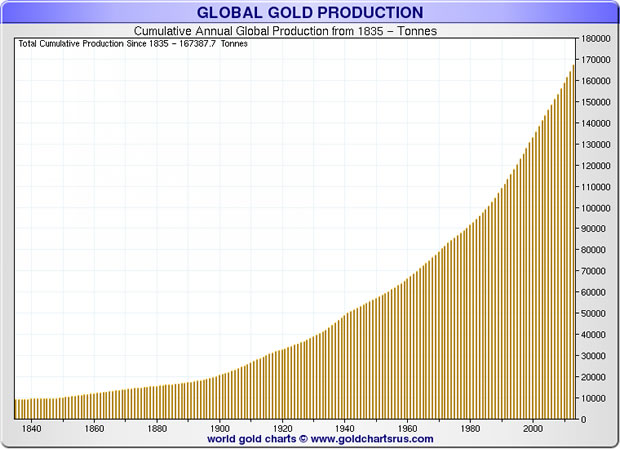 Cumulative Annual Global Gold Production 1840-2015