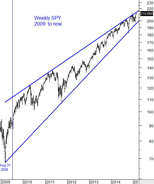 Weekly SPY 2009 to now