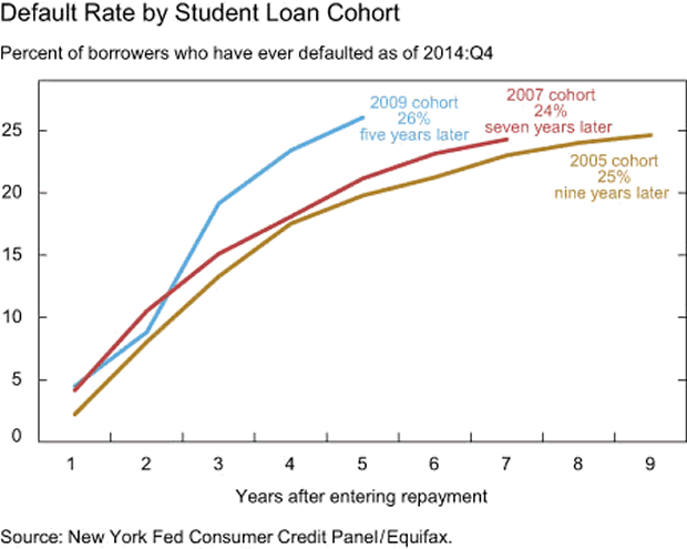 Default rate by Student Loan Cohert