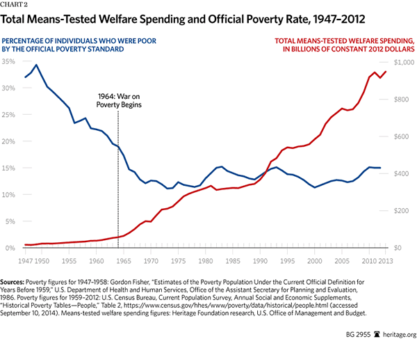 Means Tested Welfare Spending 1947-2012