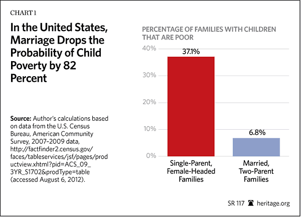 In the United States, Marriage Drops the Probability of Child Poverty by 82%