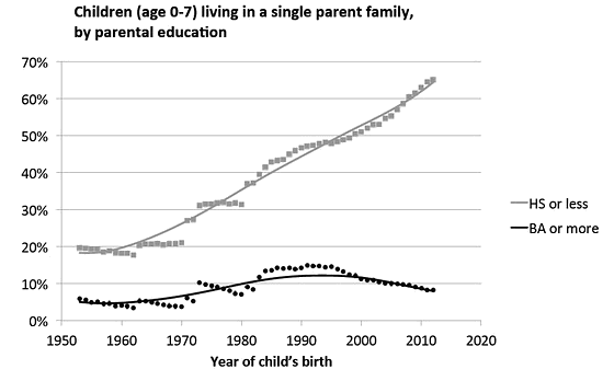 Children  0-7 living in a single parent family