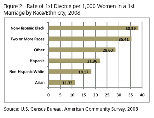 Rate of Divorce