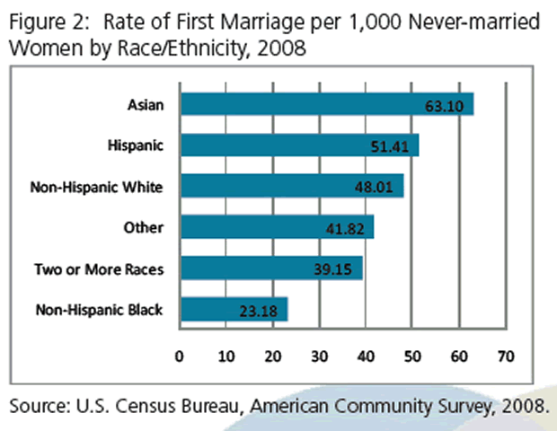 Rate of First Marriage