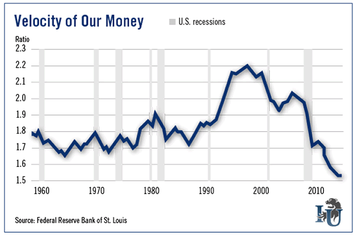Velocity of our money chart investment u