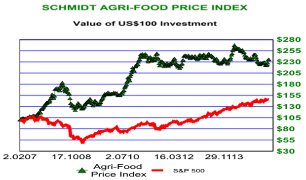 Schmidt Agri-Food Price Index