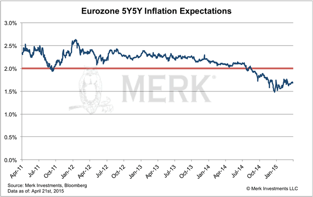 Eurozone 5Y5Y Inflation Expectations