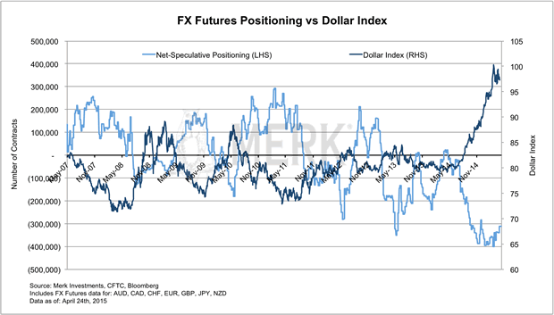 FX Futures Positioning vs Dollar Index