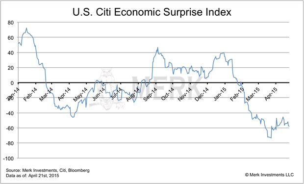 US Citi Economic Surprise Index