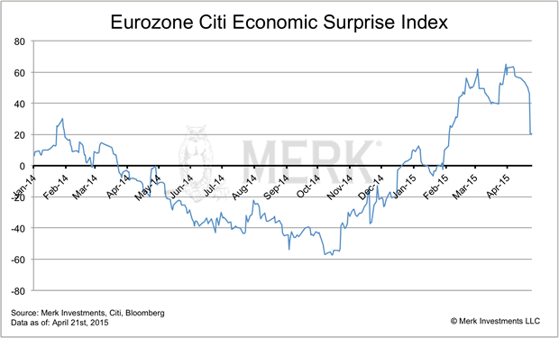 Eurozone Citi Economic Surprise Index