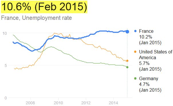French Unemployment Hits New Record High Whose To Blame