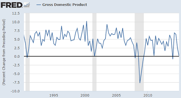 US Gross Domestic Product