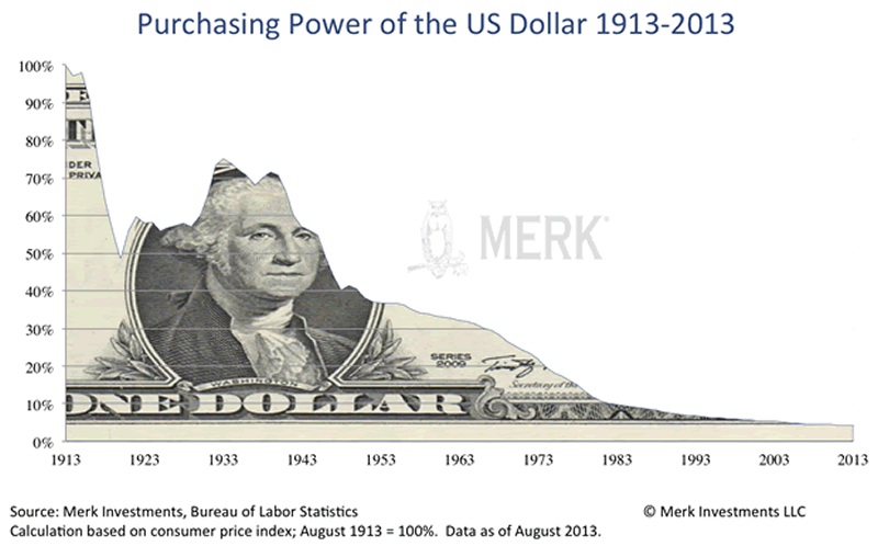 Purchasing Power of the Dollar 1913-2013