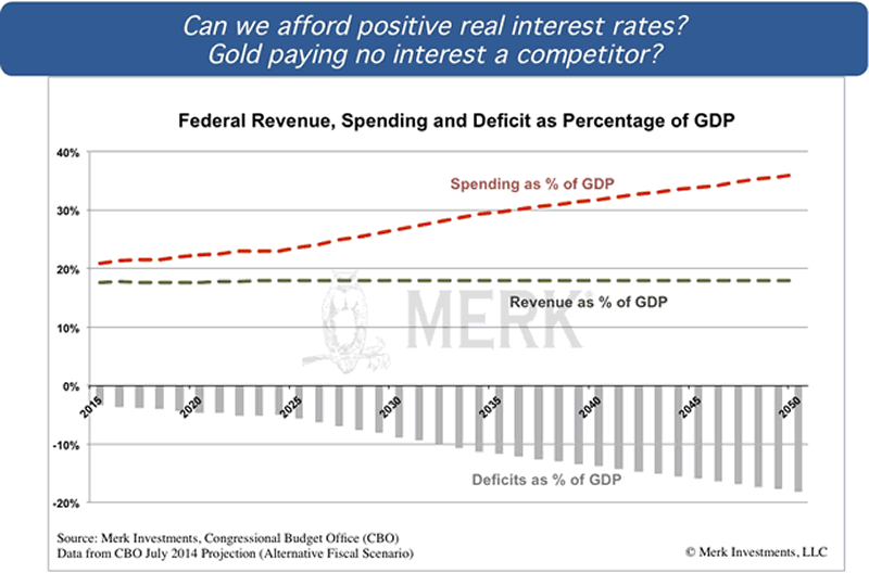 Federal Revenue, Spending and Deficit