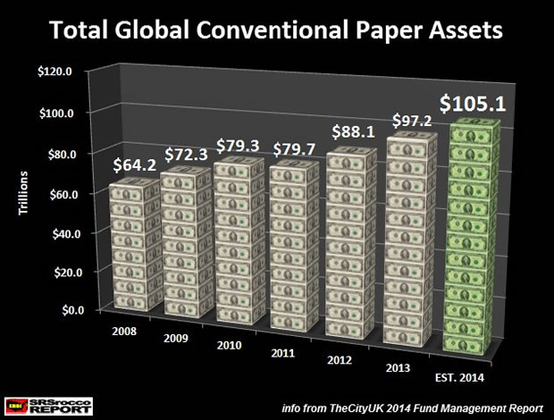 Total Global Conventional Paper Assets