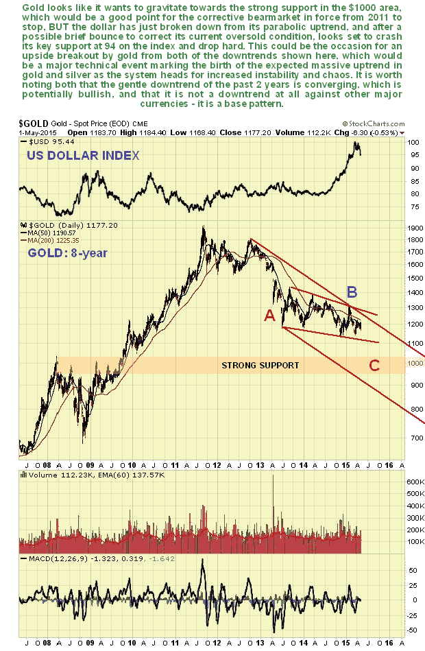 Gold 8-Year Chart