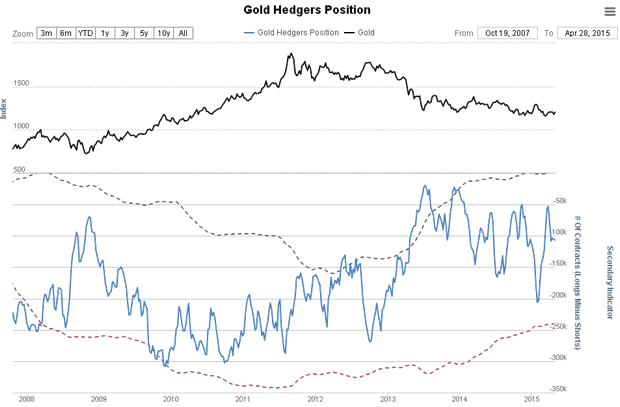 Gold Hedgers Position