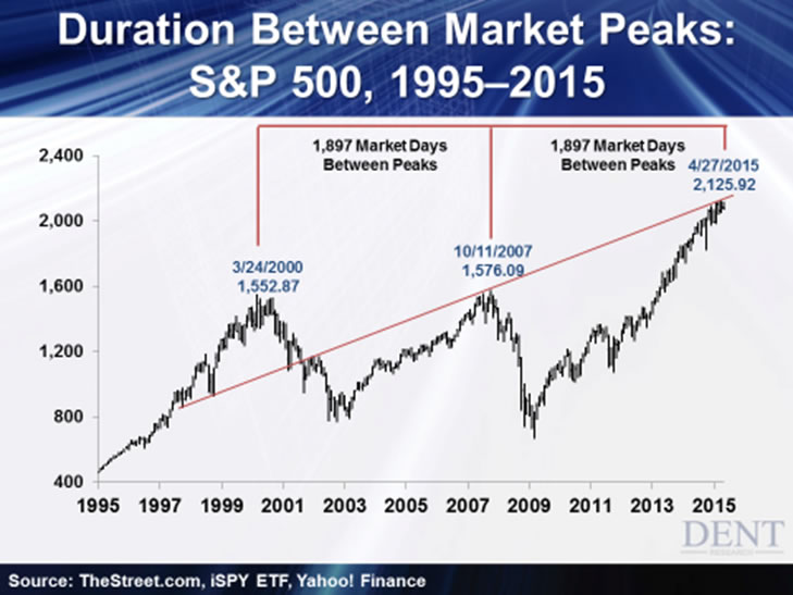 Stock Market Tops - First Dow, Then Russell… Now This :: The