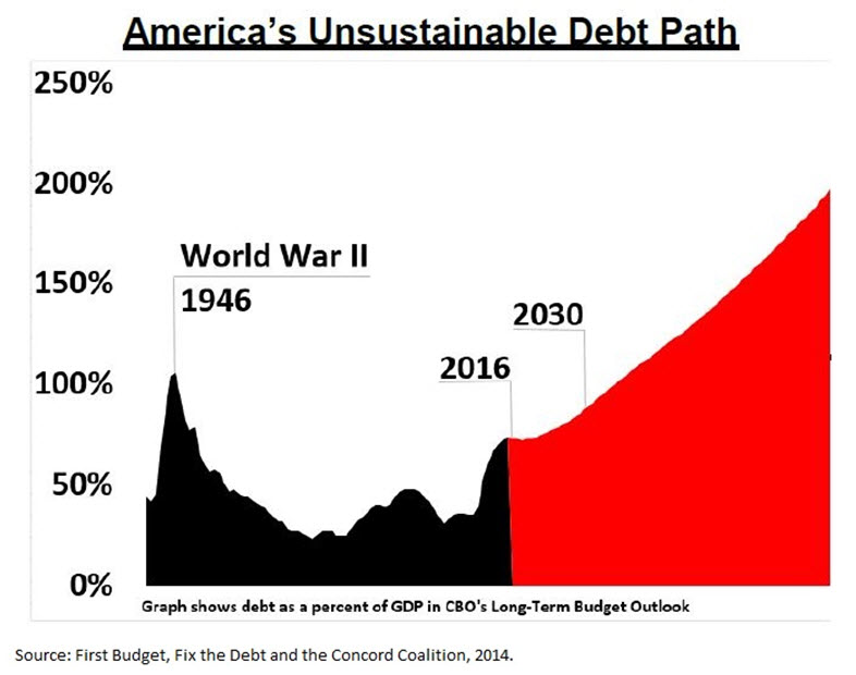 America's Unsustainable Debt Path