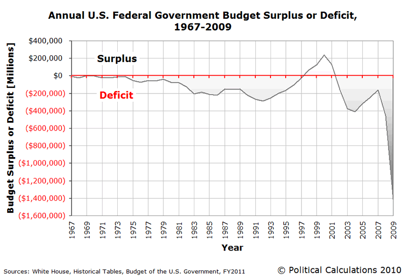 US Federal Government Budget Surplus or Deficit 1967-2009