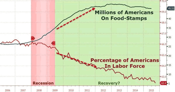 Americans on Food Stamps