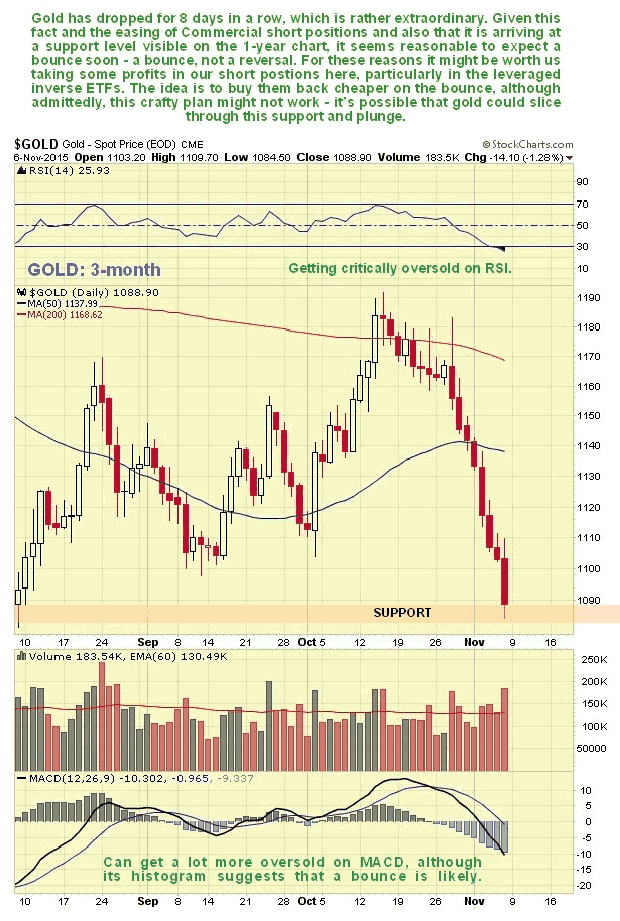 Gold 3-Month Chart
