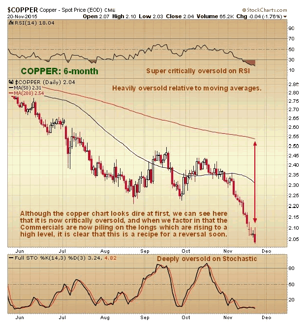 Copper 6-Month Chart