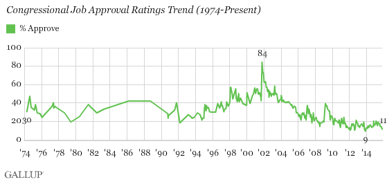 Congressional Approval rating 1974-Present