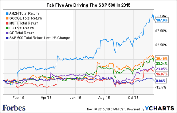 Fab Five are Driving The S&P500 in 2015