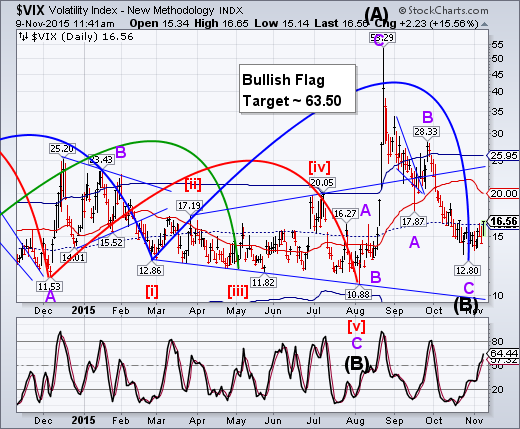 Stock Market Sell Signals in the Making :: The Market ...