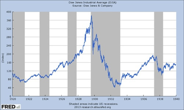 Stock market crash of 1929 present