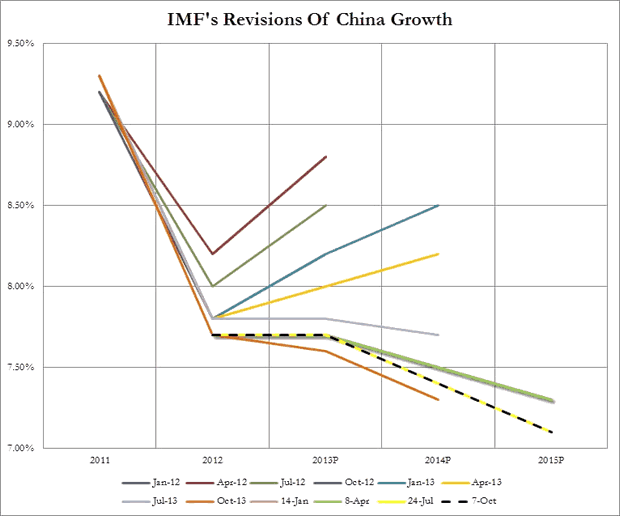 IMF's Revision of China Growth