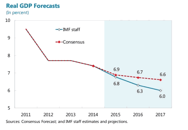 China Real GDP Forecasts