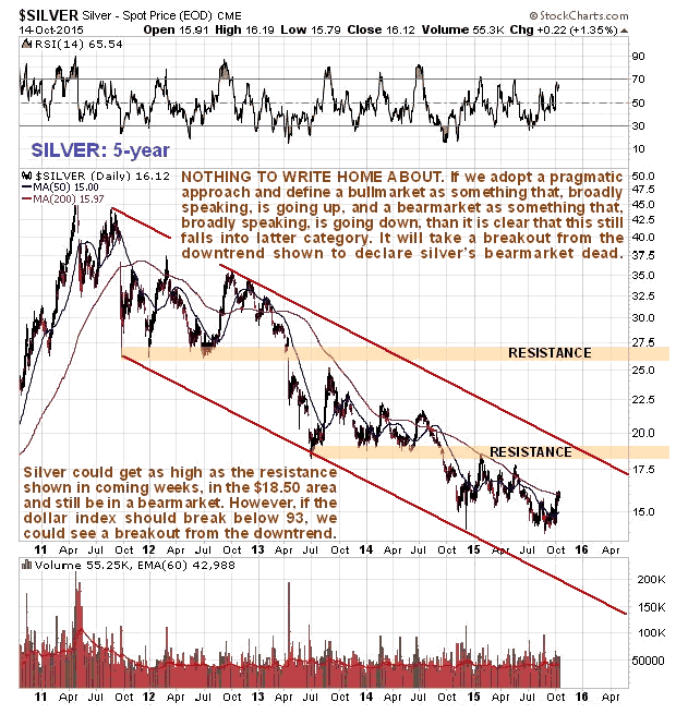 Silver 5-Year Chart