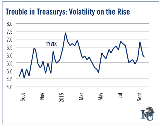 Trouble in Treasurys Volatility on the Rise chart