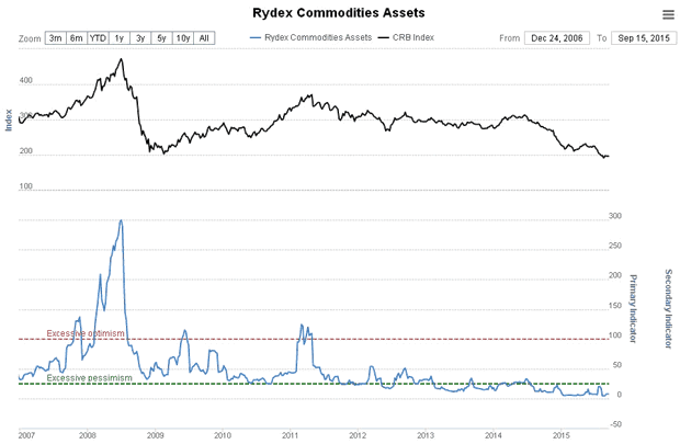 Rydex Commodities Assets