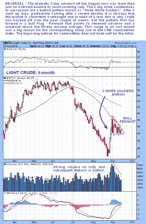 Light Crude 6-Month Chart