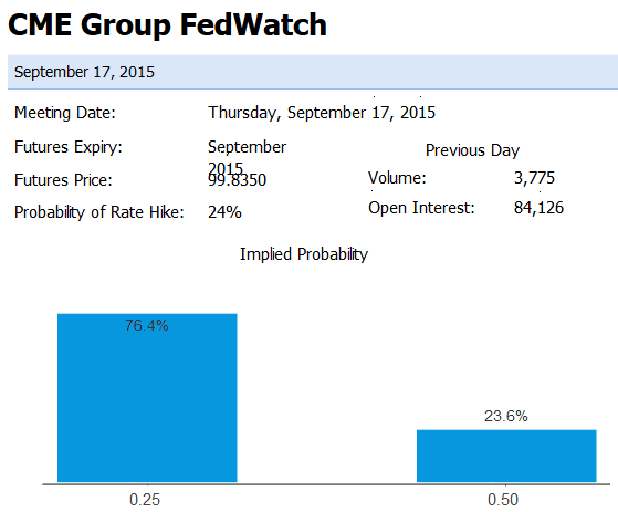 CME Fedwatch Odds