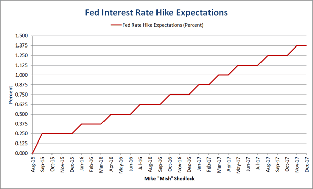 Fed Rate Hike Expectations Through 2017