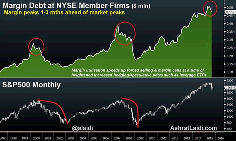 Margin Debt and S&P500 Monthly Charts