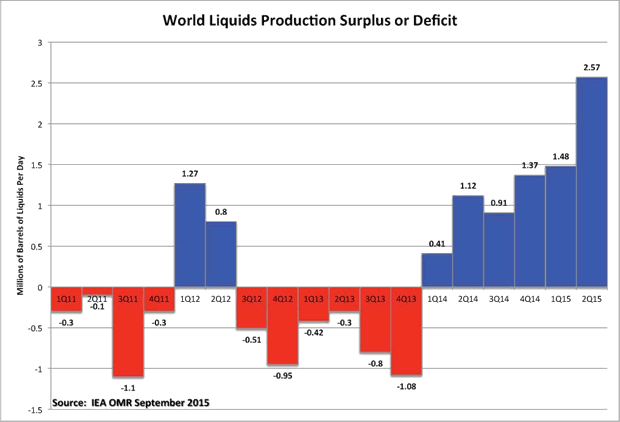 World Liquids Production Surplus or Deficit