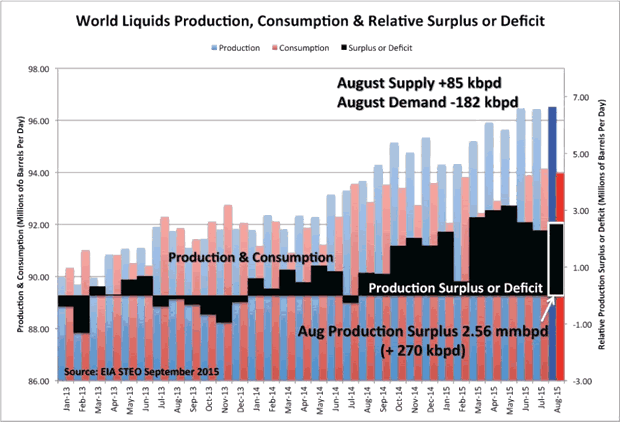 World Liquids production, Consumption and Relative Surplus or Deficit