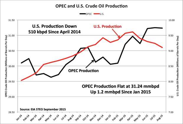 OPEC and US Crude Oil Production