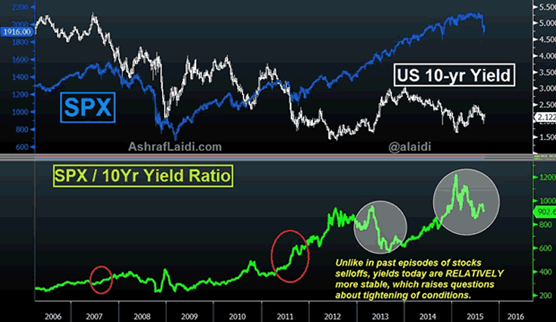 SPX and SPX?10-Year Yield Ratio Chart