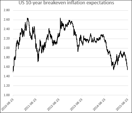 US 10-Year Breakeven Inflation Expectations